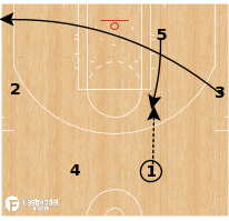 Basketball Play - 4 Out - Squeeze