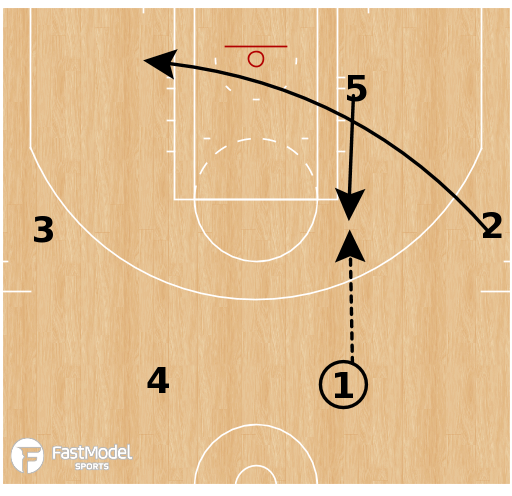 Basketball Play - 4 Out - Squeeze Flare