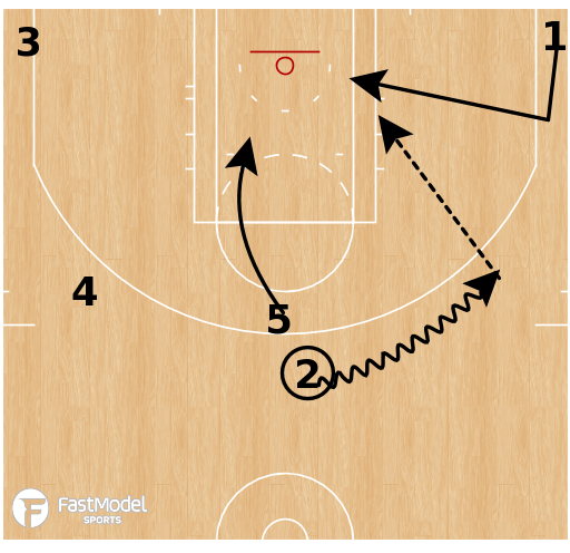 Basketball Play - 4 Out - Squeeze Thunder