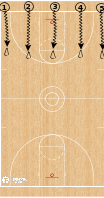 Basketball Play - Full Court Dribble Series