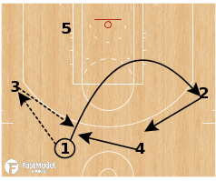 Basketball Play - Need a 3: Weak Flare Chase