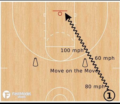 Basketball Play - Sundance Moves on the Move