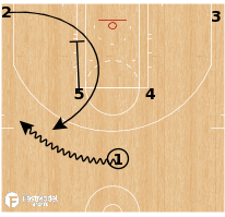 Basketball Play - Portland Trail Blazers - Zipper Flare to Pistol