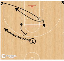 Basketball Play - Elbow Slice 5