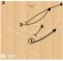 Basketball Play - Elbow Slice Empty