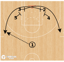 Basketball Play - Need a 3: Floppy Follow