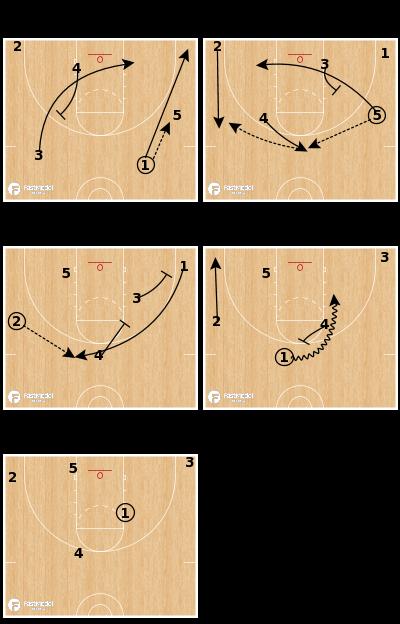 Basketball Play - San Antonio Spurs - Shuffle Repeat