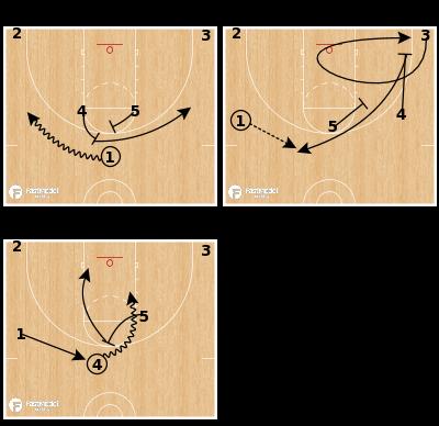Basketball Play - Utah Jazz - Horns Curl