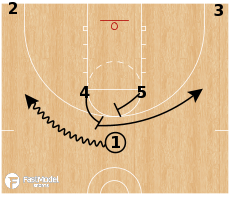 Basketball Play - Utah Jazz - Horns Curl