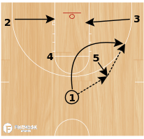 Basketball Play - Loop Elevator