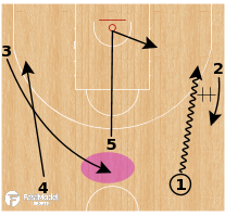 Basketball Play - PG Post Up