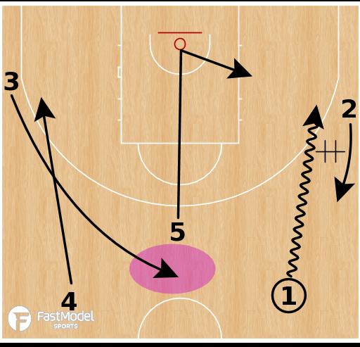 Basketball Play - PG Post Up
