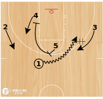 Basketball Play - Drag DHO Flare