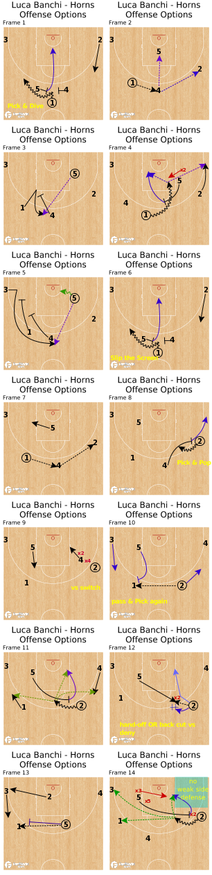 Basketball Play - Luca Banchi - Horns Offense Options