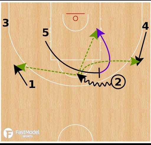 Basketball Play - Luca Banchi - Horns Offense Options