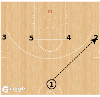 Basketball Play - 1-4 Wing Option