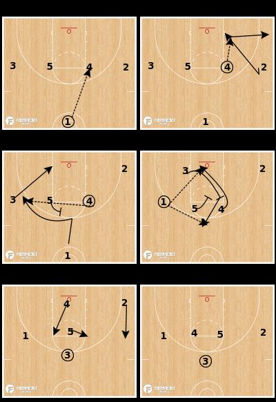 Basketball Play - 1-4 Post Option