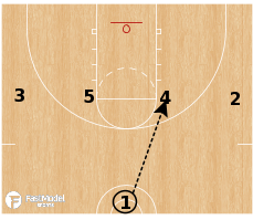 Basketball Play - 1-4 Post Option