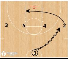Basketball Play - 1-4 Dribble Option