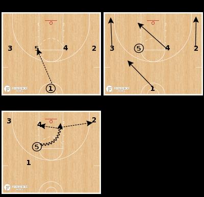 Basketball Play - 1-4 Sweep