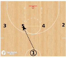 Basketball Play - 1-4 Phoenix