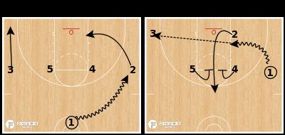 Basketball Play - 1-4 Kansas