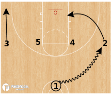 Basketball Play - 1-4 Kansas