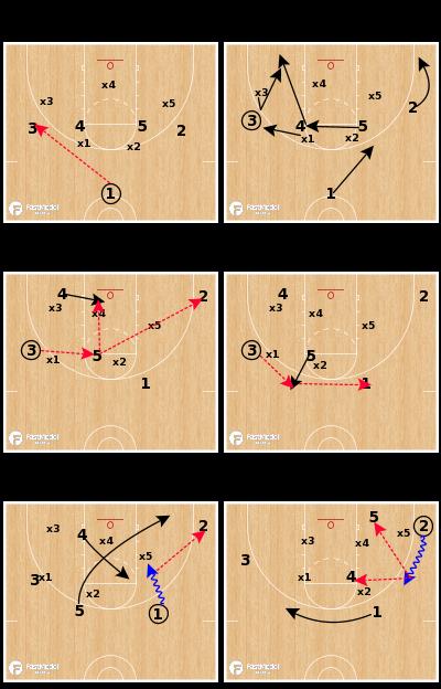 Basketball Play - High X Guard Entry