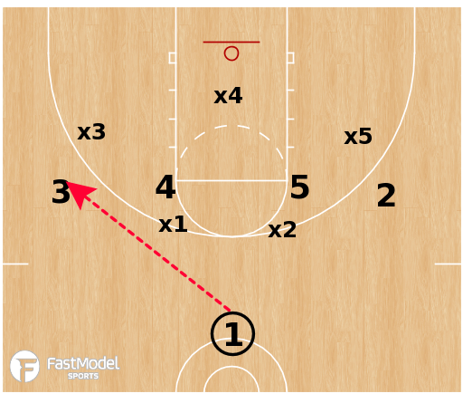 Basketball Play - 1-4 vs Zone: High X Guard Entry