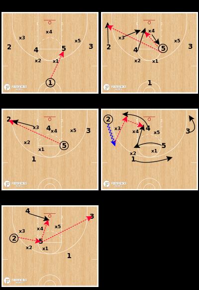 Basketball Play - High X Post Entry