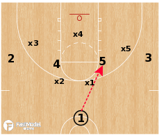 Basketball Play - 1-4 vs Zone: High X Post Entry