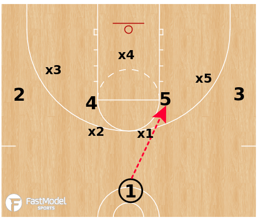 Basketball Play - 1-4 vs Zone: High X Post Entry