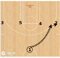 Basketball Play - 1-4 Chin