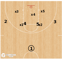 Basketball Play - 1-4 vs Zone: Husky