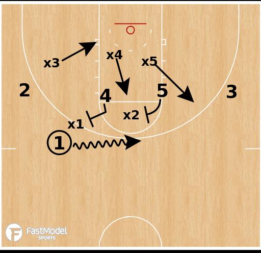 Basketball Play - 1-4 vs Zone: Husky
