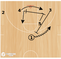 Basketball Play - Lancer Post Fist
