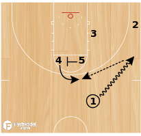 Basketball Play - Denver Double