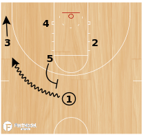 Basketball Play - Little/Big Cross