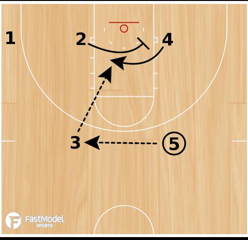 Basketball Play - Little/Big Cross