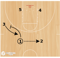 Basketball Play - Double Rip