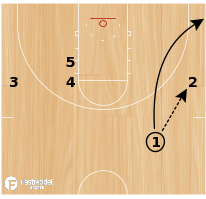 Basketball Play - Circle Left