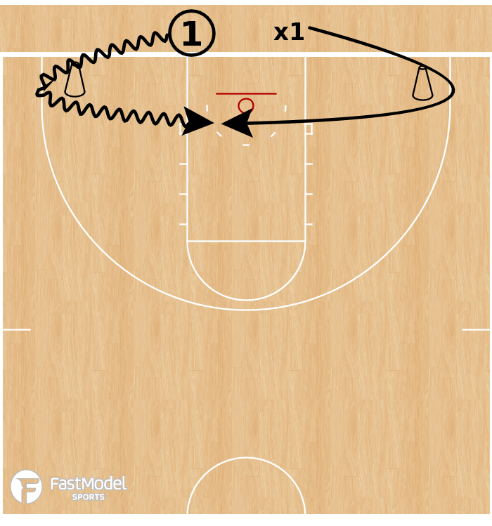 Basketball Play - Player Development: 1v1 Baseline Contesting
