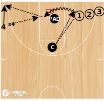 Basketball Play - Under Finishers with Weakside Defense
