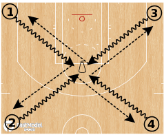 Basketball Play - 4 Square Passing