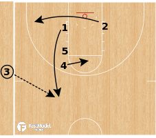 Basketball Play - Kansas Jayhawks - Double Down Screen SLOB