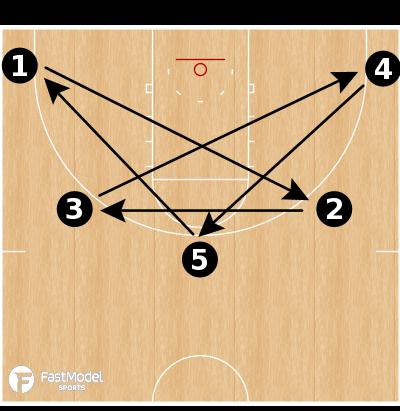 Basketball Play - Player Development: Star Shooting