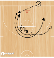 Basketball Play - ATO Loop