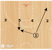 Basketball Play - UCONN Screen the Screener