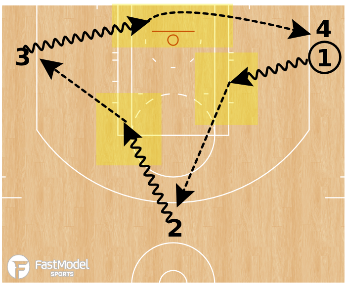 Basketball Play - Kill Spot Passing