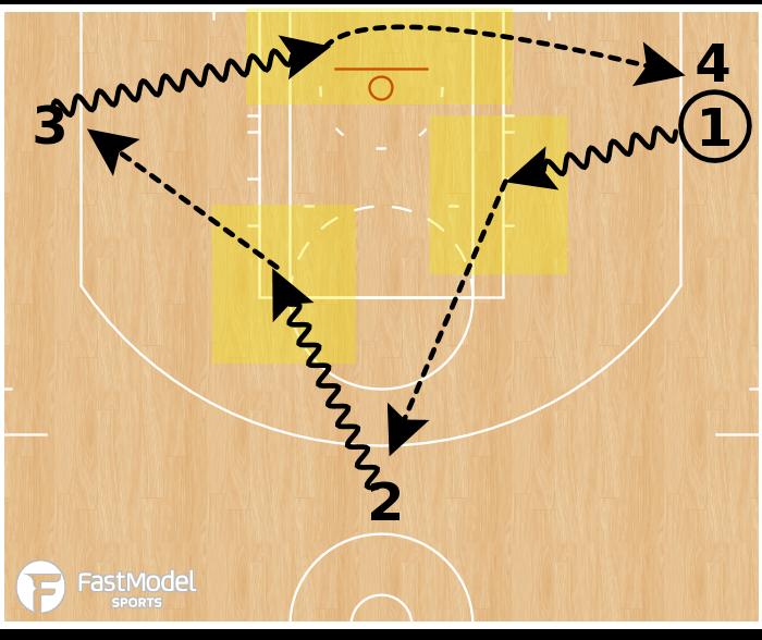 Basketball Play - Kill Spot Passing